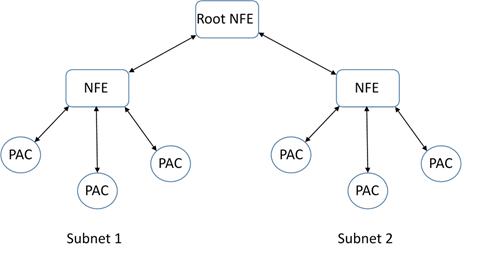 DMCS Platform