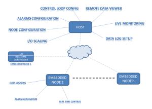 low cost wireless data acquisition platform